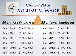 New Wage Laws in California